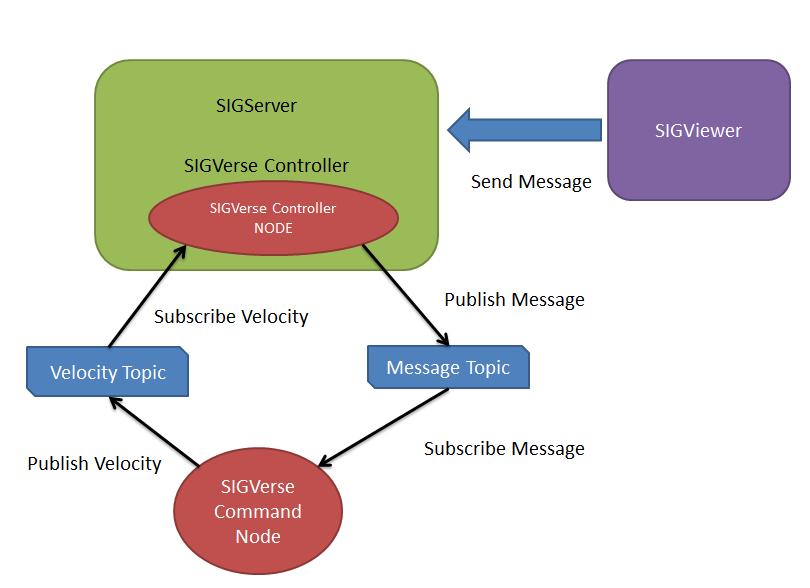 SIGVerse ROS Integration - SIGVerse Wiki