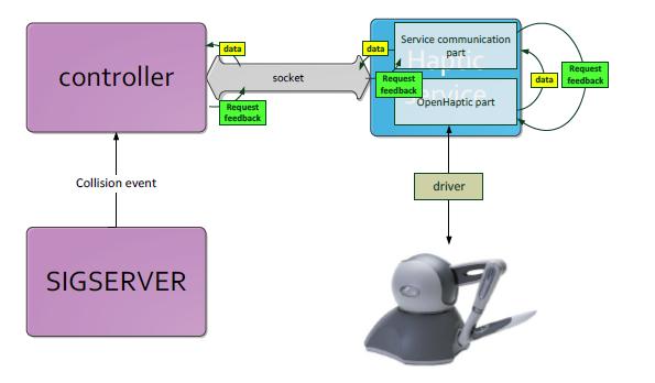Using Phantom Omni Haptik Device - SIGVerse Wiki