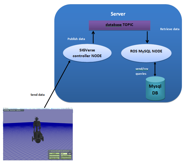 mysql connection using ROS - SIGVerse Wiki