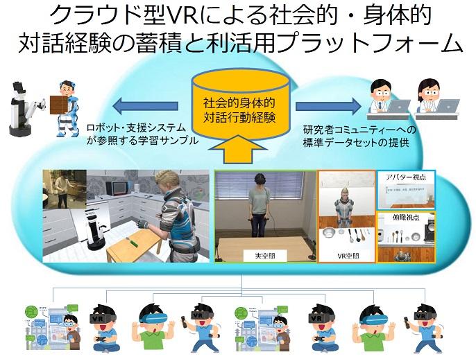 SIGVerse_concept_jp.jpg